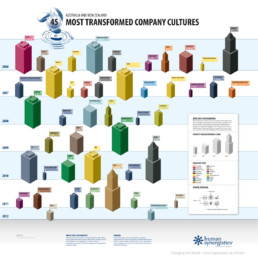 Infographic transformation awards